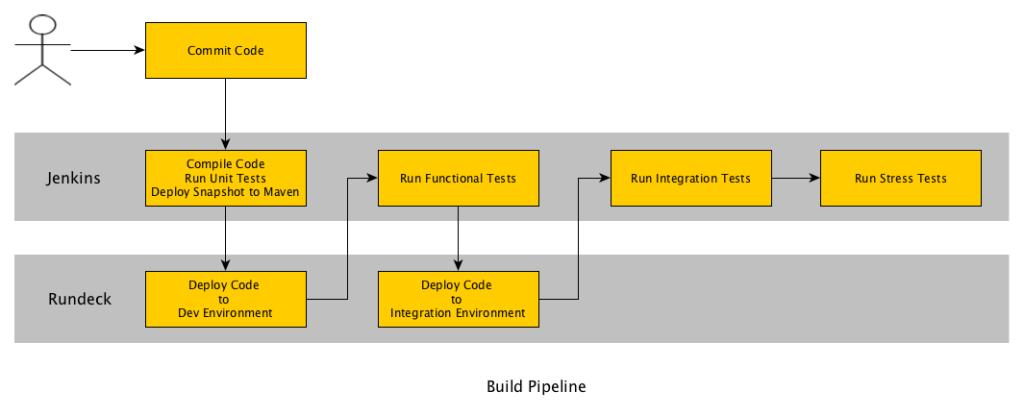 build-pipeline