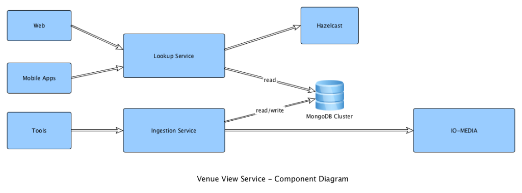 component-diagram