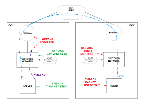 Network Diagram between client and server where timeouts were observed