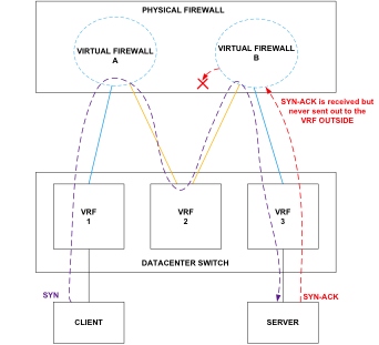 Network diagram for detailed packet analysis