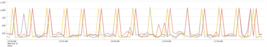 Time chart of web service response times as observed at the client