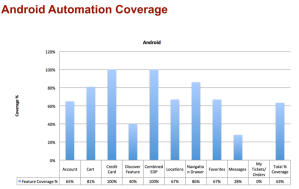 Detailed automation report
